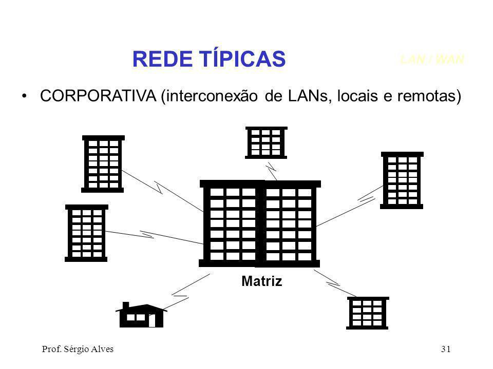 REDE TÍPICAS CORPORATIVA (interconexão de LANs, locais e remotas)