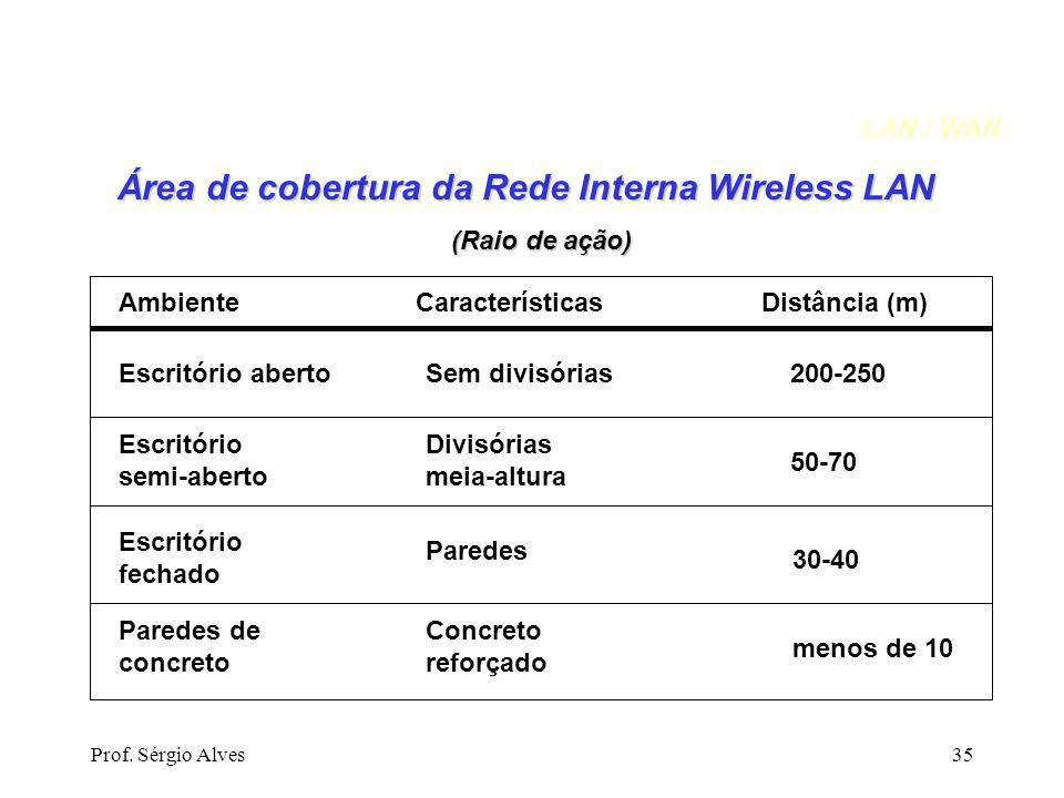 Área de cobertura da Rede Interna Wireless LAN