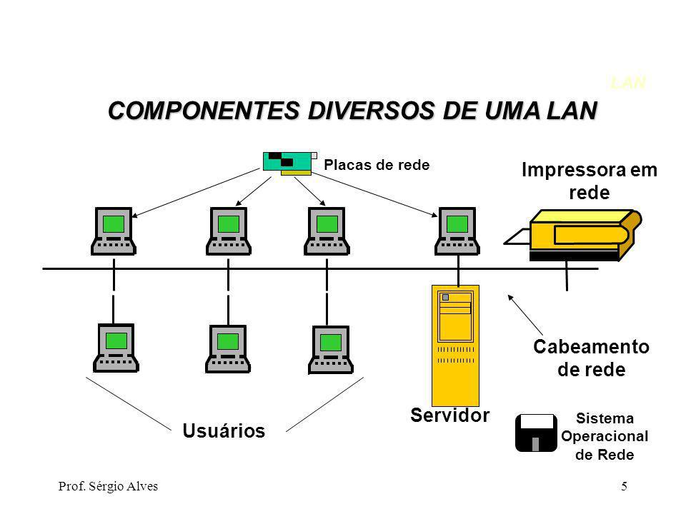COMPONENTES DIVERSOS DE UMA LAN