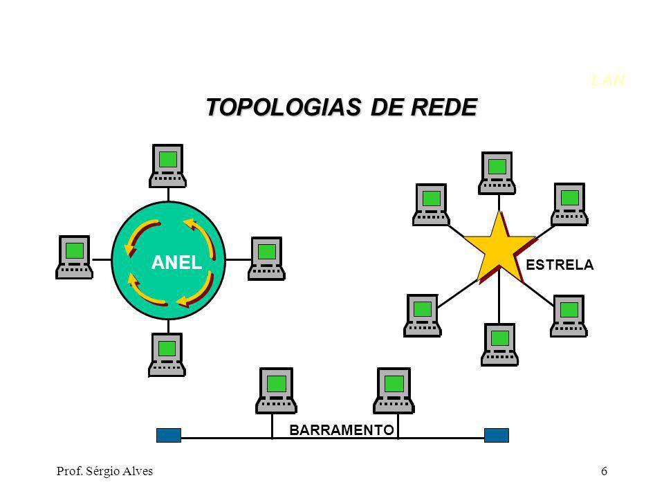 LAN TOPOLOGIAS DE REDE ANEL ESTRELA BARRAMENTO Prof. Sérgio Alves