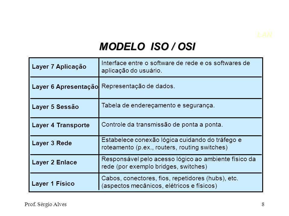 LAN MODELO ISO / OSI. Interface entre o software de rede e os softwares de aplicação do usuário. Representação de dados.