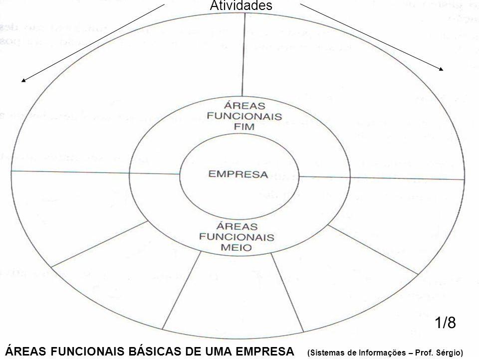 ÁREAS FUNCIONAIS BÁSICAS DE UMA EMPRESA (Sistemas de Informações – Prof. Sérgio)