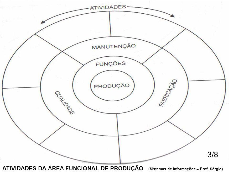 3/8 ATIVIDADES DA ÁREA FUNCIONAL DE PRODUÇÃO (Sistemas de Informações – Prof. Sérgio)