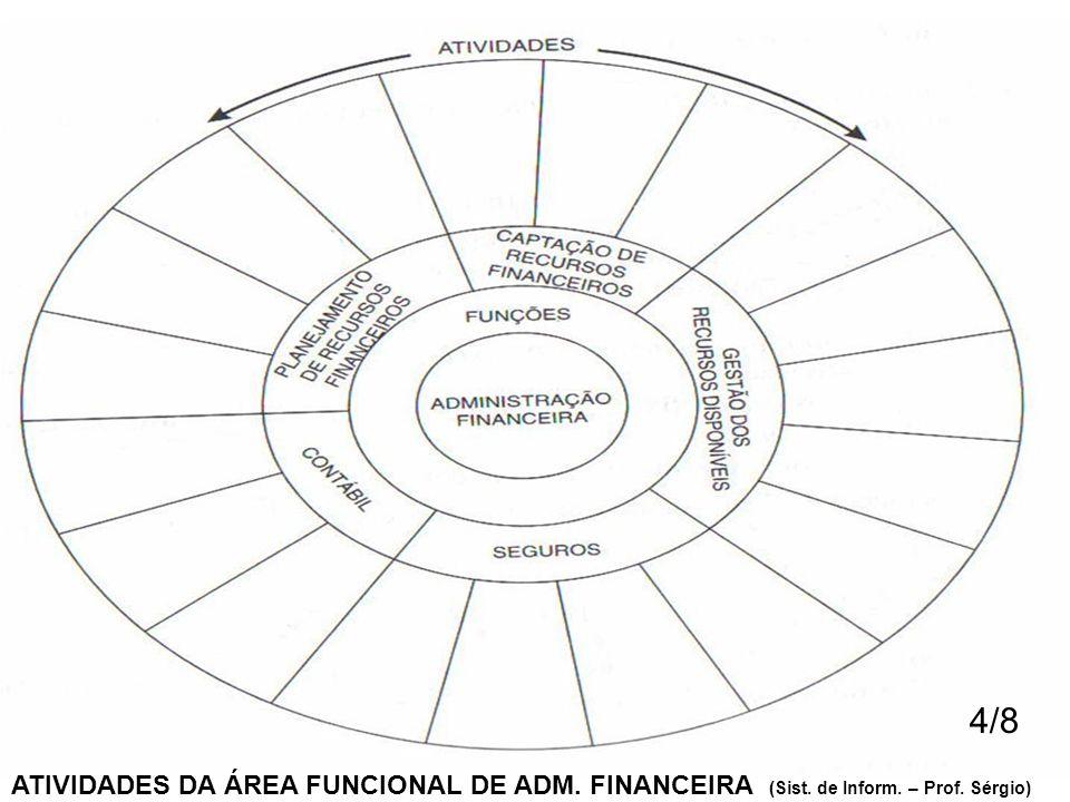 4/8 ATIVIDADES DA ÁREA FUNCIONAL DE ADM. FINANCEIRA (Sist. de Inform. – Prof. Sérgio)