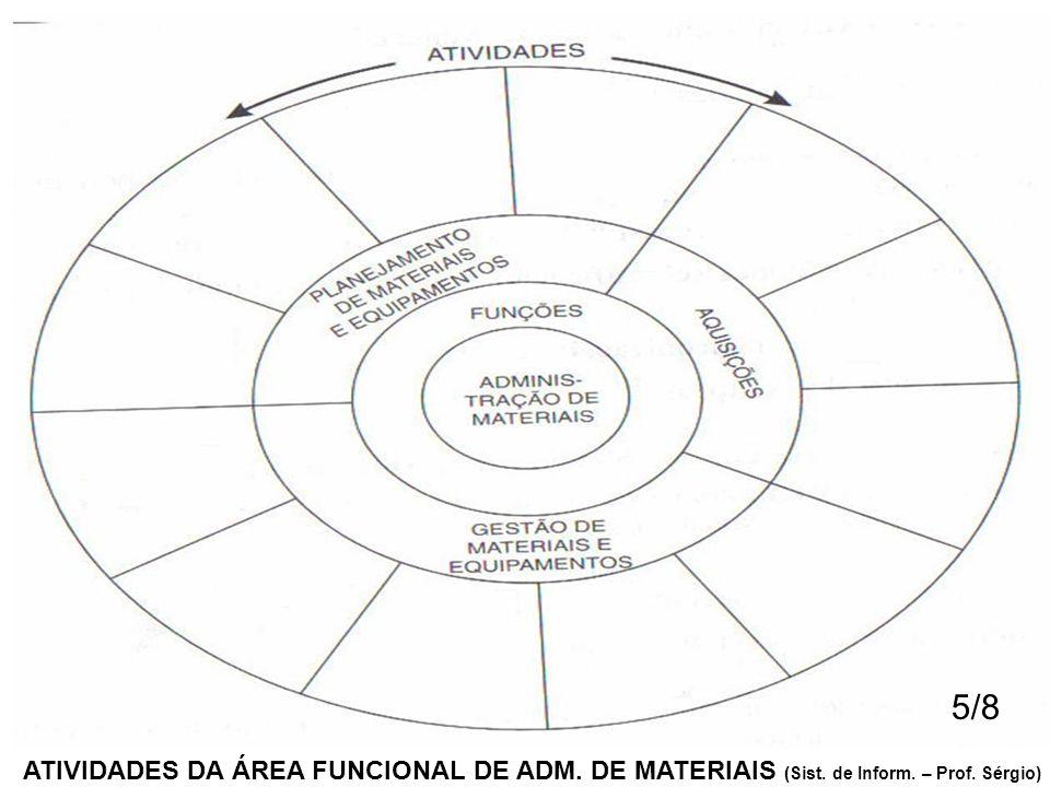 5/8 ATIVIDADES DA ÁREA FUNCIONAL DE ADM. DE MATERIAIS (Sist. de Inform. – Prof. Sérgio)