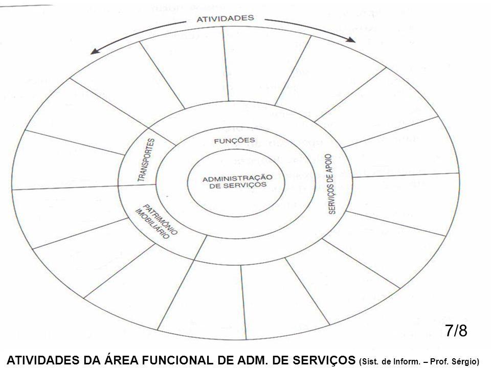 7/8 ATIVIDADES DA ÁREA FUNCIONAL DE ADM. DE SERVIÇOS (Sist. de Inform. – Prof. Sérgio)