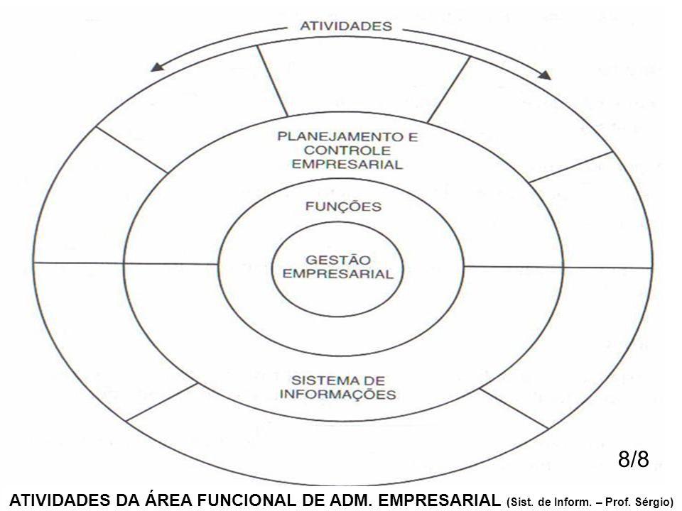 8/8 ATIVIDADES DA ÁREA FUNCIONAL DE ADM. EMPRESARIAL (Sist. de Inform. – Prof. Sérgio)