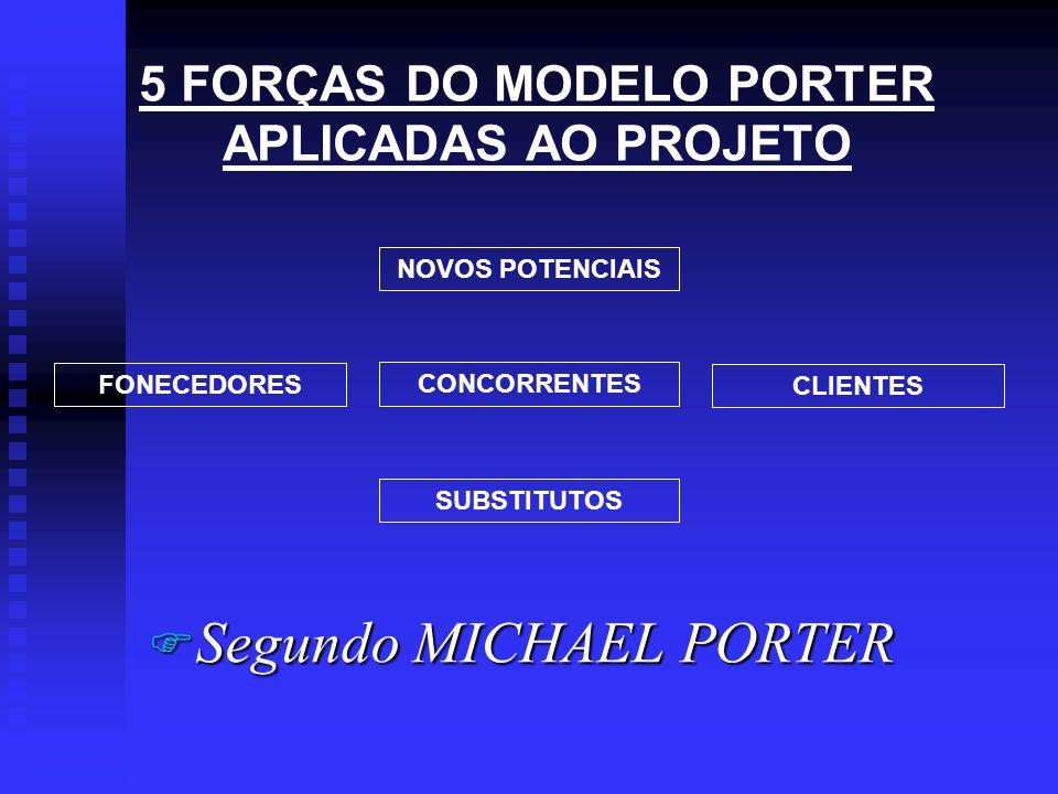 5 FORÇAS DO MODELO PORTER APLICADAS AO PROJETO