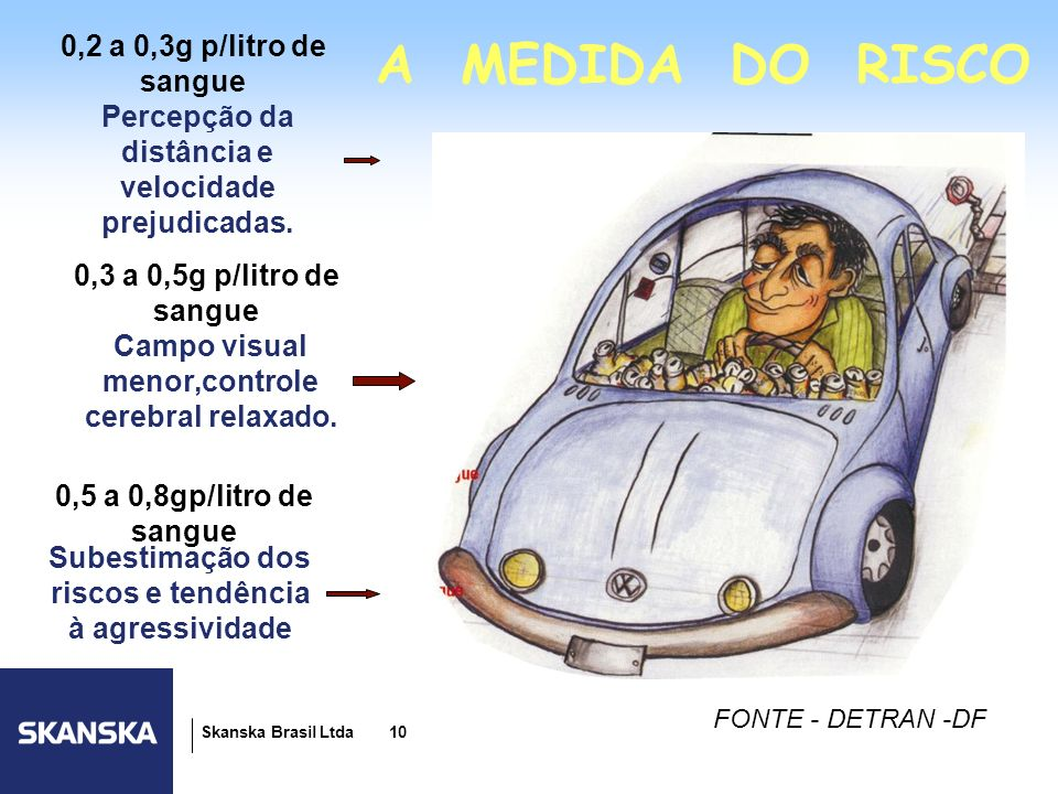 A MEDIDA DO RISCO 0,2 a 0,3g p/litro de sangue