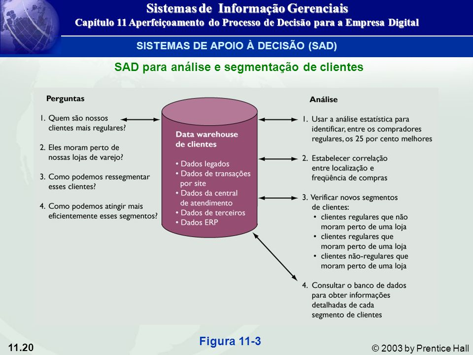 Sistemas de Informação Gerenciais