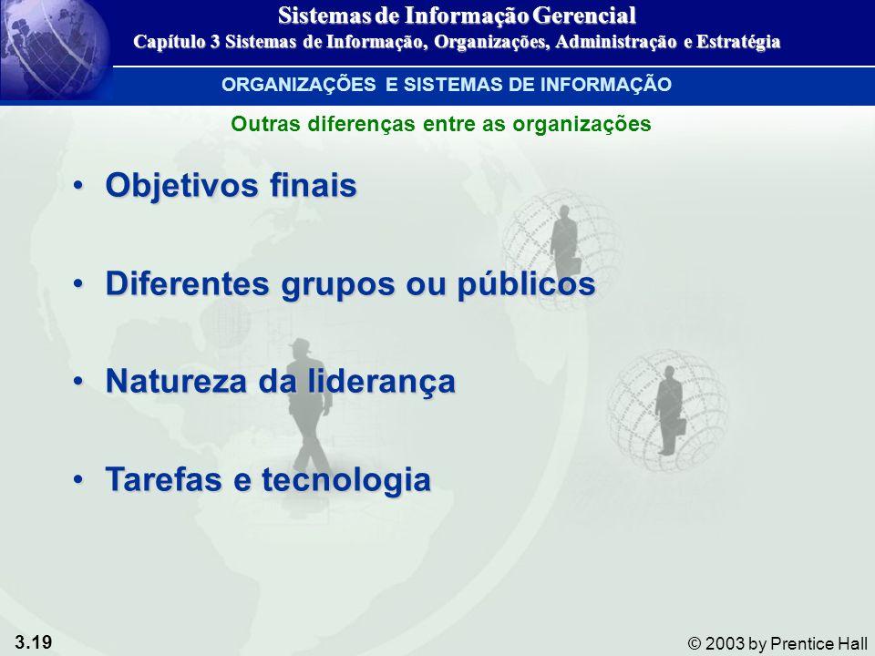 Diferentes grupos ou públicos Natureza da liderança