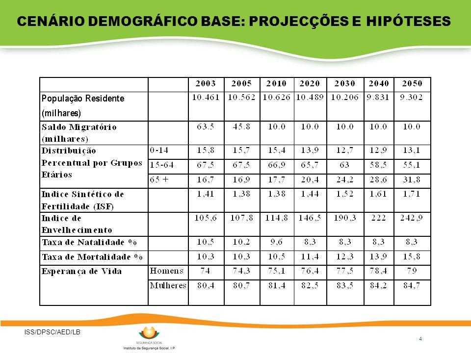 CENÁRIO DEMOGRÁFICO BASE: PROJECÇÕES E HIPÓTESES