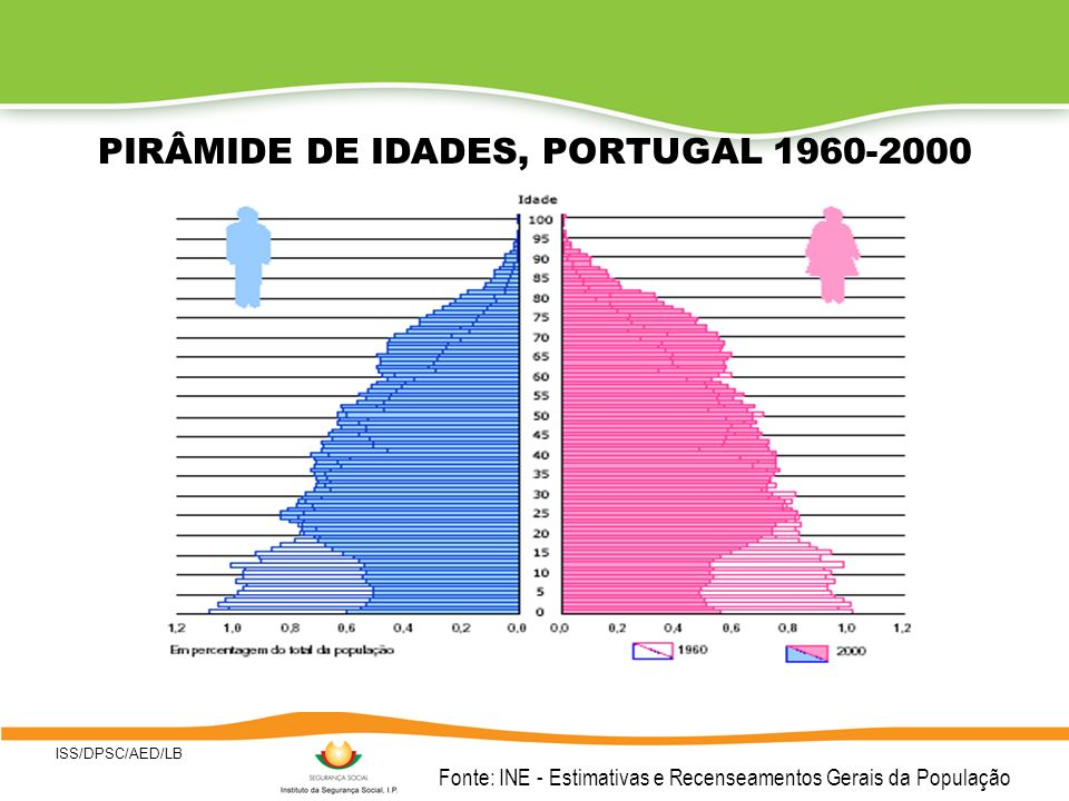 Fonte: INE - Estimativas e Recenseamentos Gerais da População