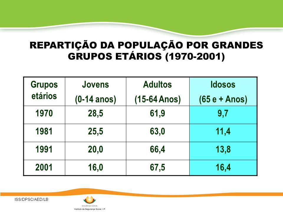 REPARTIÇÃO DA POPULAÇÃO POR GRANDES GRUPOS ETÁRIOS (1970-2001)