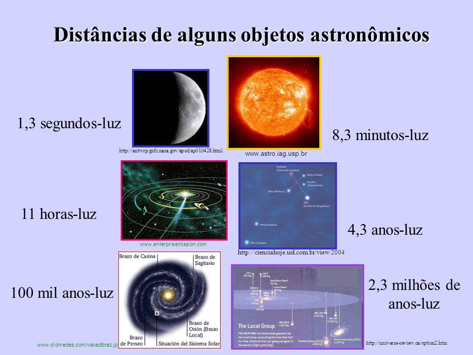 Distâncias de alguns objetos astronômicos