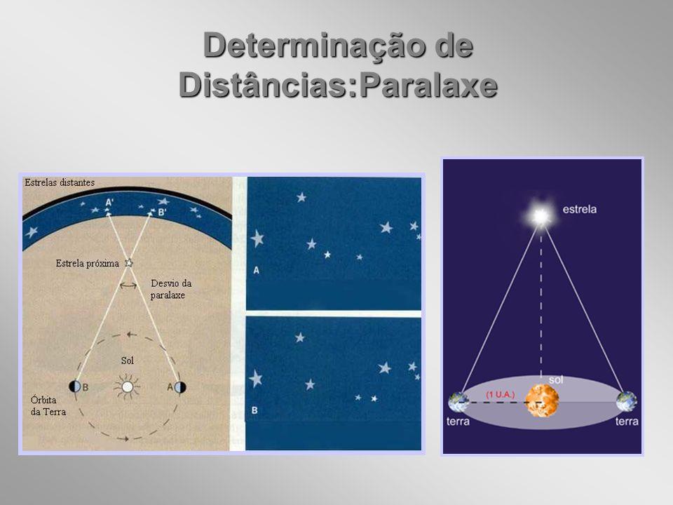 Determinação de Distâncias:Paralaxe