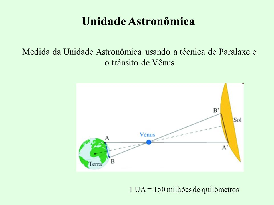 Unidade Astronômica Medida da Unidade Astronômica usando a técnica de Paralaxe e o trânsito de Vênus.