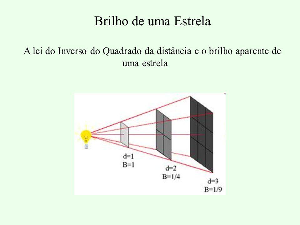 Brilho de uma Estrela A lei do Inverso do Quadrado da distância e o brilho aparente de uma estrela