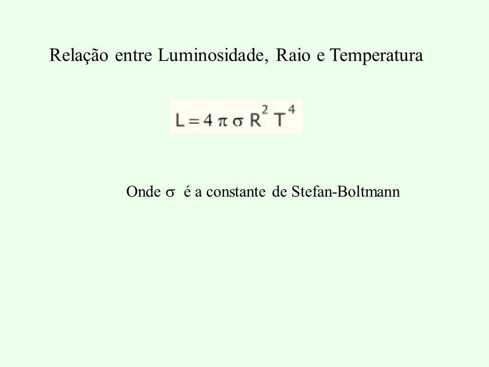 Relação entre Luminosidade, Raio e Temperatura