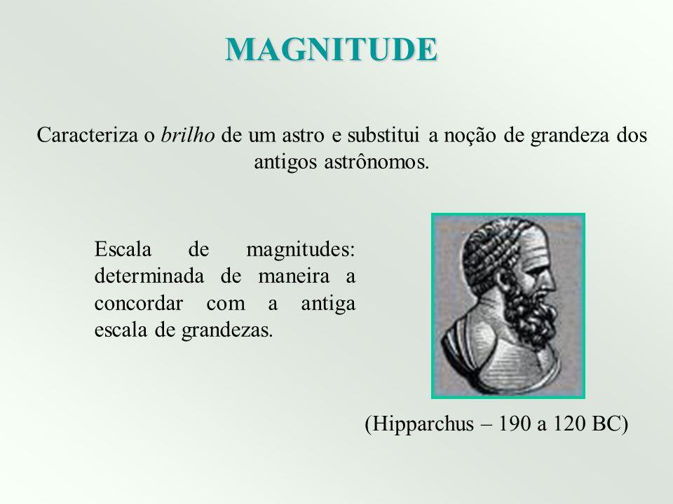 MAGNITUDE Caracteriza o brilho de um astro e substitui a noção de grandeza dos antigos astrônomos.