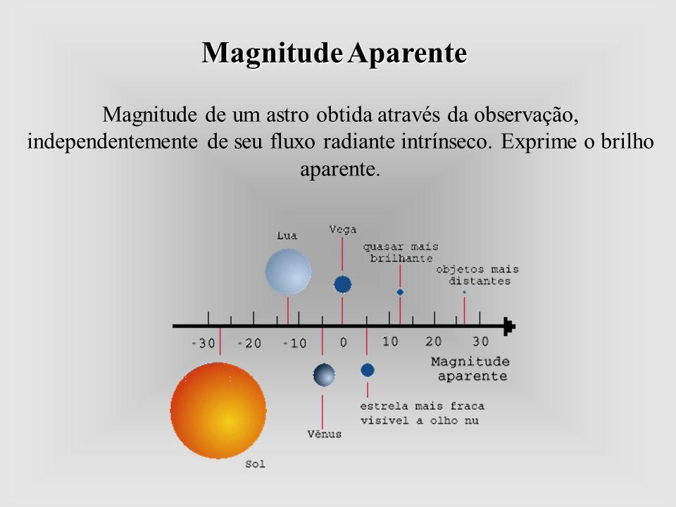 Magnitude Aparente Magnitude de um astro obtida através da observação, independentemente de seu fluxo radiante intrínseco.