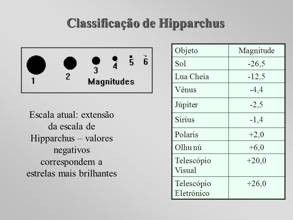 Classificação de Hipparchus