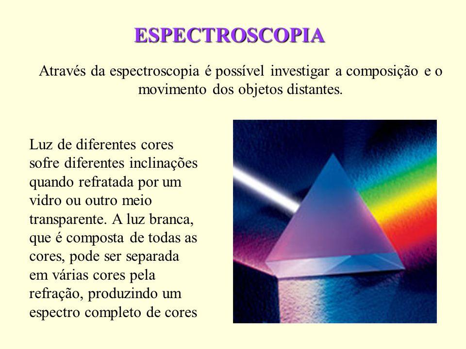 ESPECTROSCOPIA Através da espectroscopia é possível investigar a composição e o movimento dos objetos distantes.