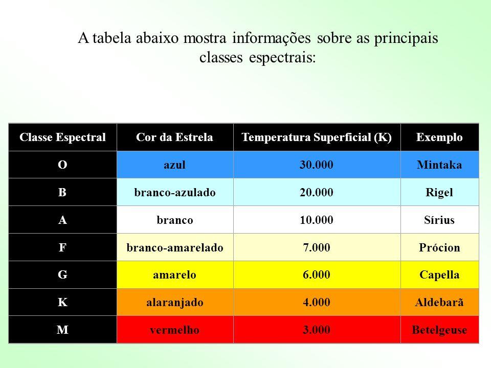 Temperatura Superficial (K)