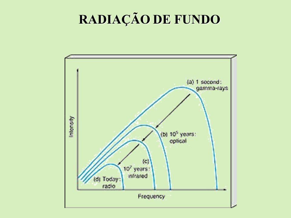 RADIAÇÃO DE FUNDO