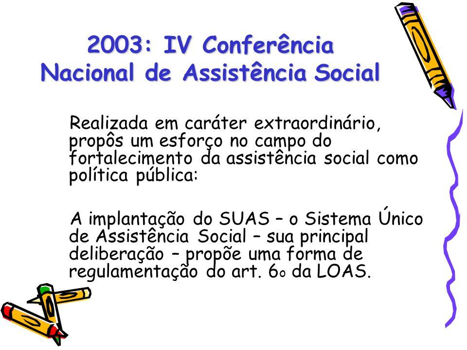 2003: IV Conferência Nacional de Assistência Social