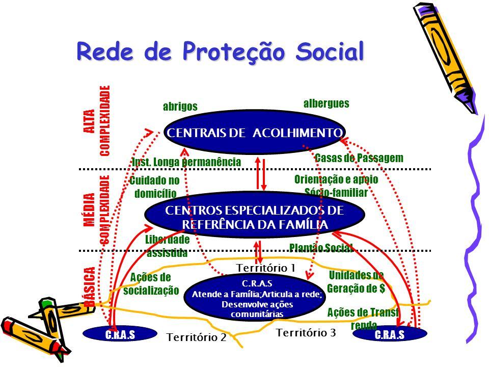 Rede de Proteção Social