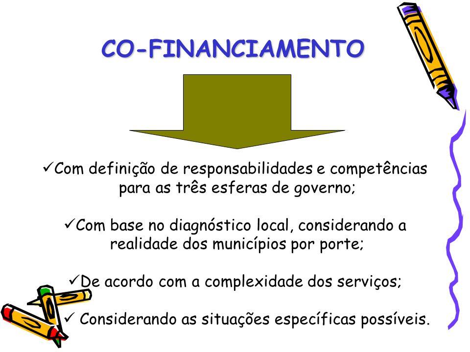 CO-FINANCIAMENTO Com definição de responsabilidades e competências para as três esferas de governo;
