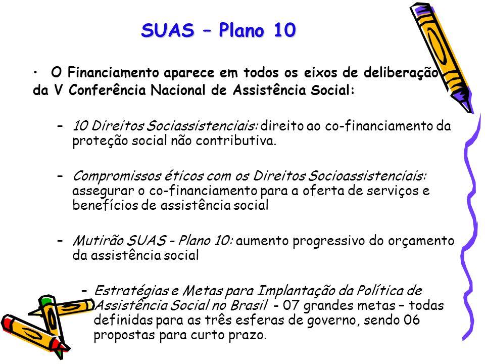 SUAS – Plano 10 O Financiamento aparece em todos os eixos de deliberação. da V Conferência Nacional de Assistência Social: