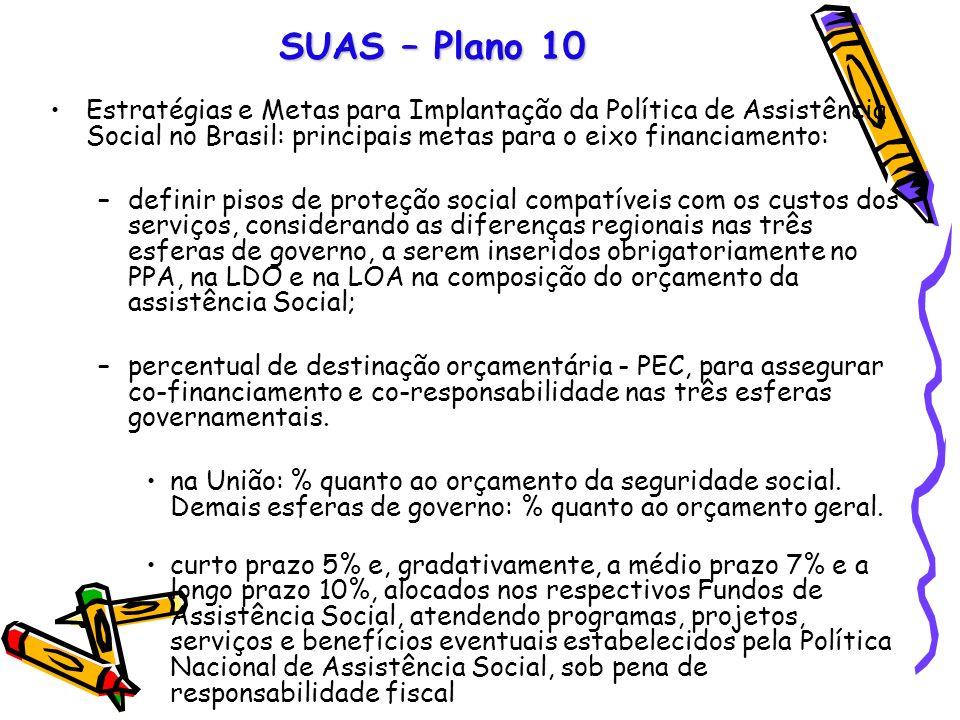 SUAS – Plano 10 Estratégias e Metas para Implantação da Política de Assistência Social no Brasil: principais metas para o eixo financiamento: