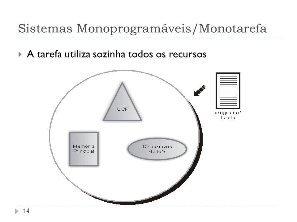 Sistemas Monoprogramáveis/Monotarefa