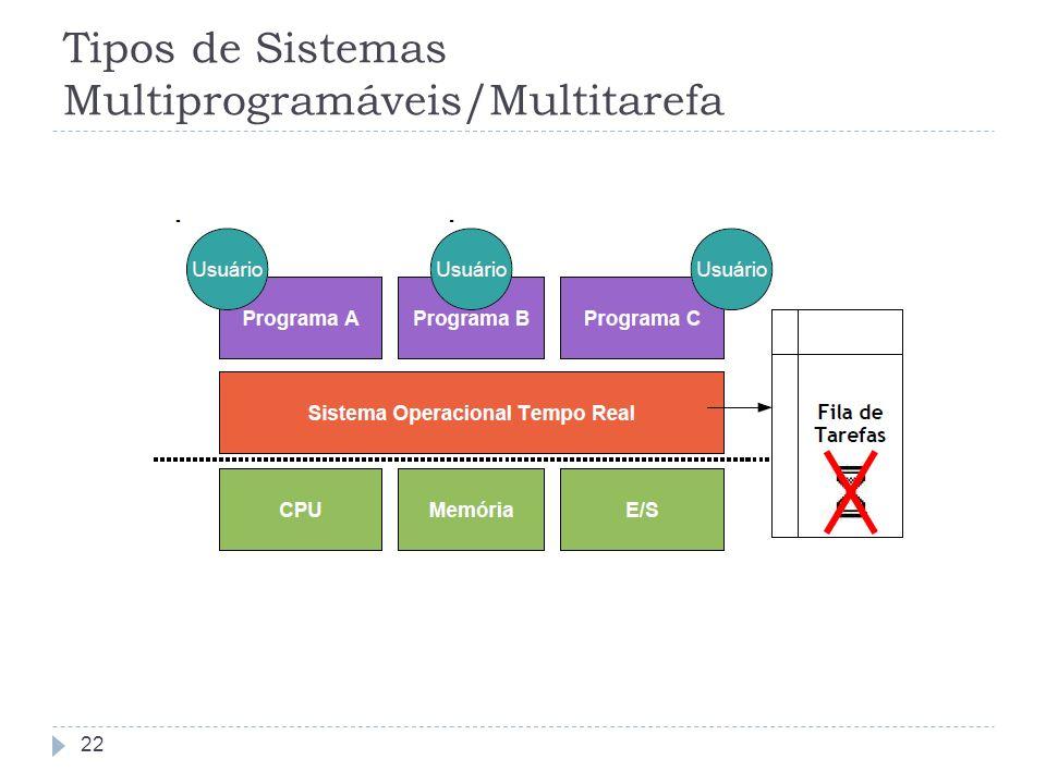 Tipos de Sistemas Multiprogramáveis/Multitarefa
