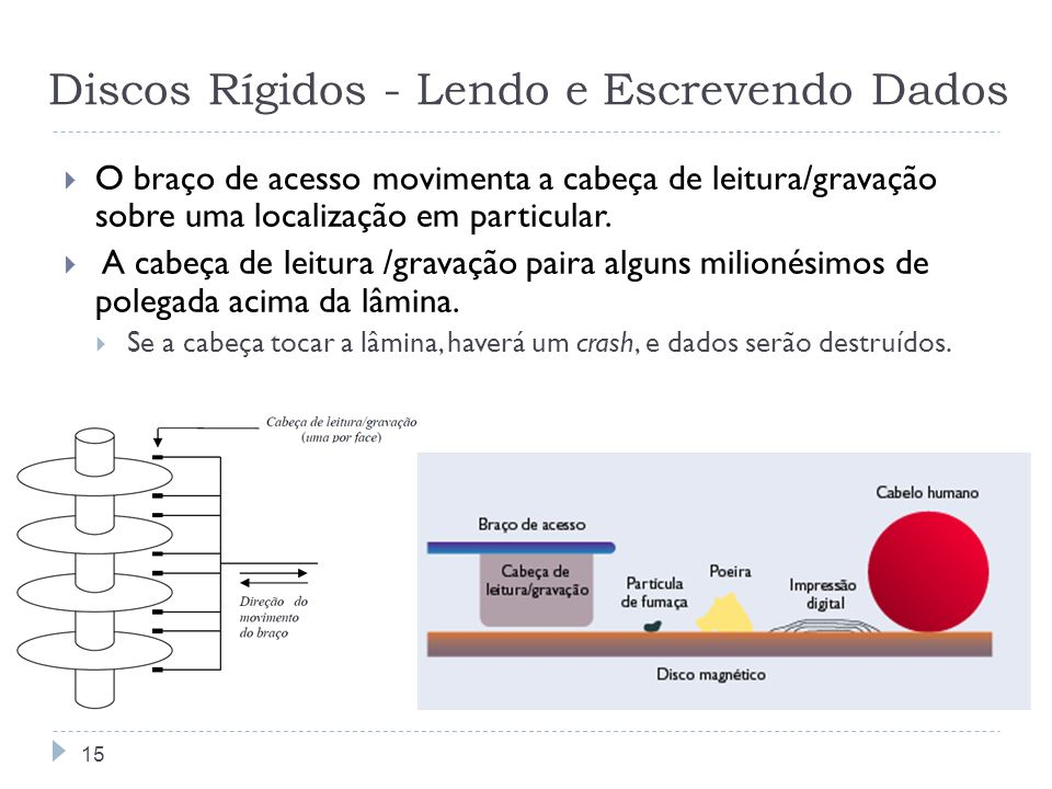Discos Rígidos - Lendo e Escrevendo Dados