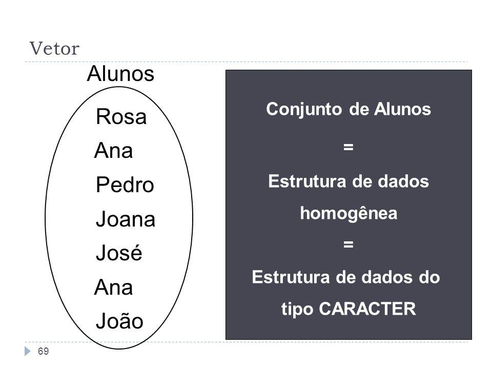 Estrutura de dados homogênea Estrutura de dados do tipo CARACTER
