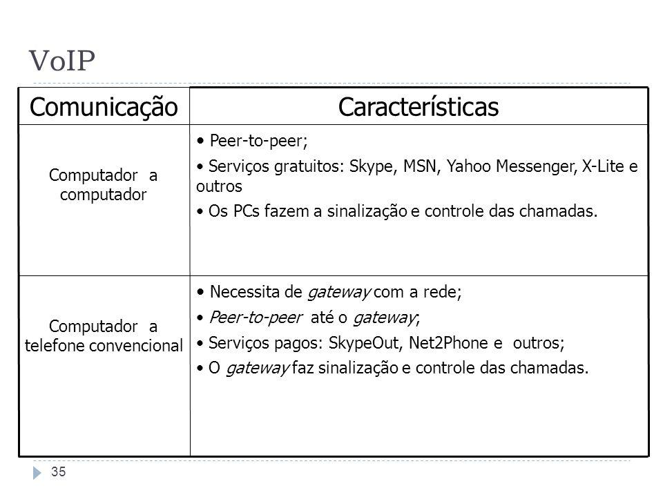 VoIP Características Comunicação Peer-to-peer;