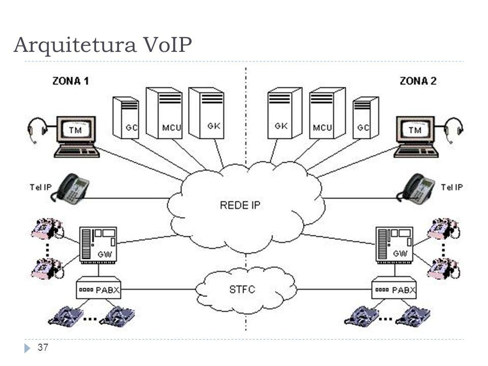 Arquitetura VoIP
