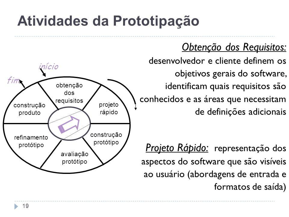 Atividades da Prototipação