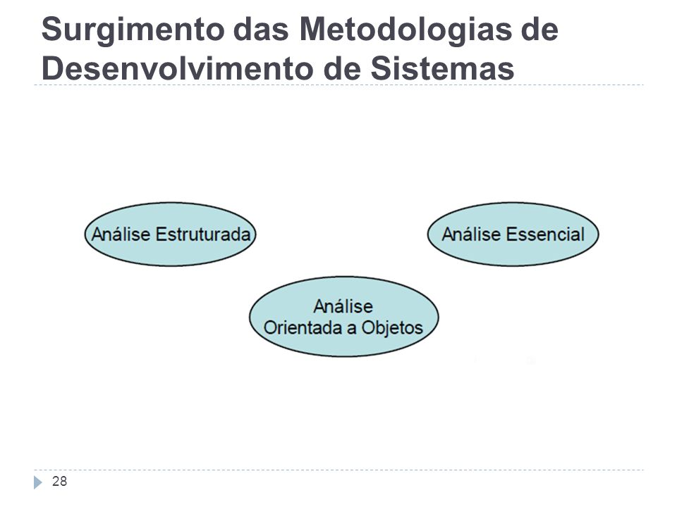 Surgimento das Metodologias de Desenvolvimento de Sistemas