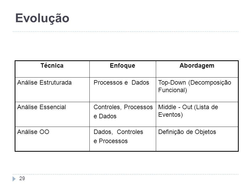 Evolução Definição de Objetos Dados, Controles e Processos Análise OO