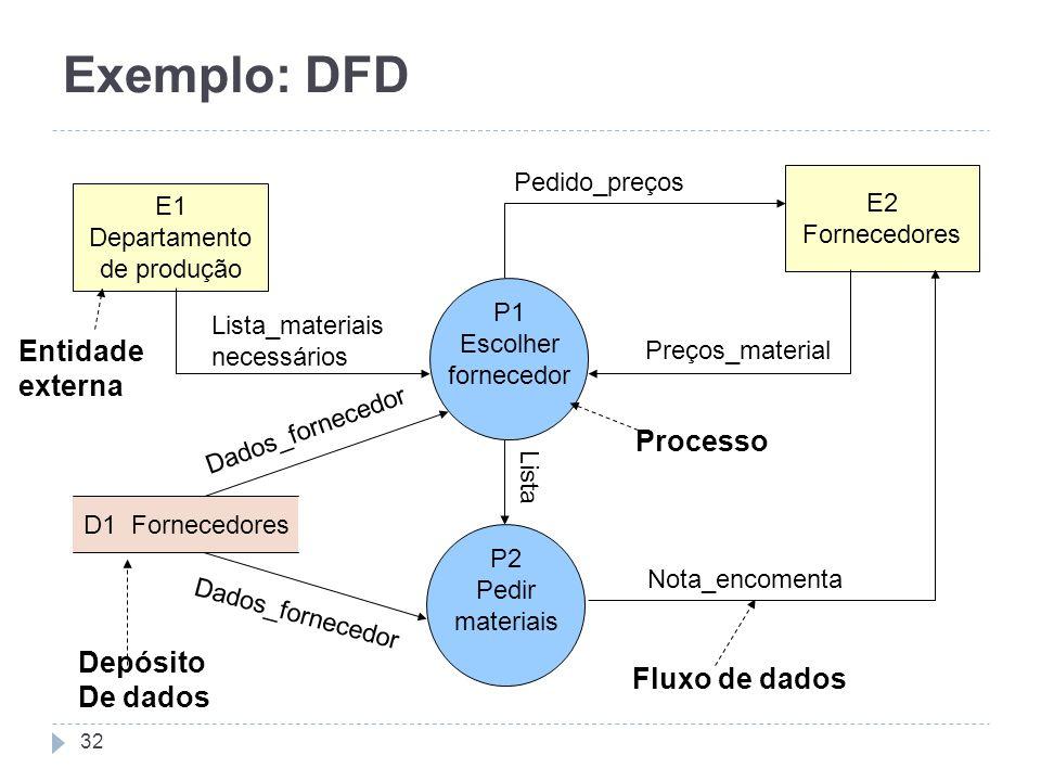 Exemplo: DFD Entidade externa Processo Depósito De dados