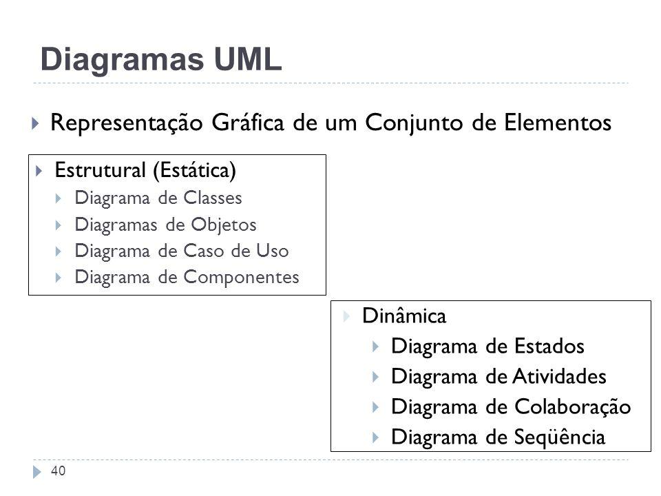 Diagramas UML Representação Gráfica de um Conjunto de Elementos