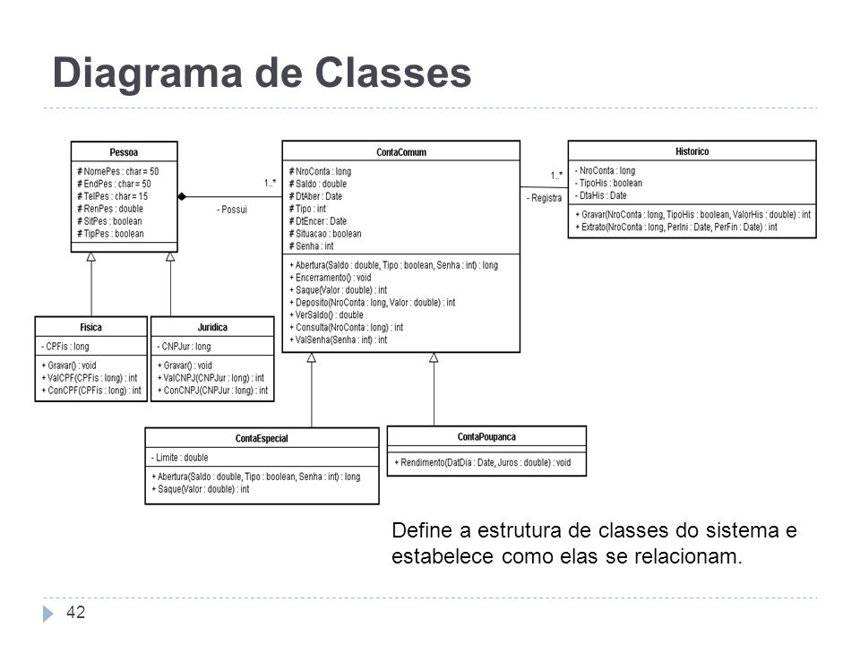 Diagrama de Classes Define a estrutura de classes do sistema e estabelece como elas se relacionam.