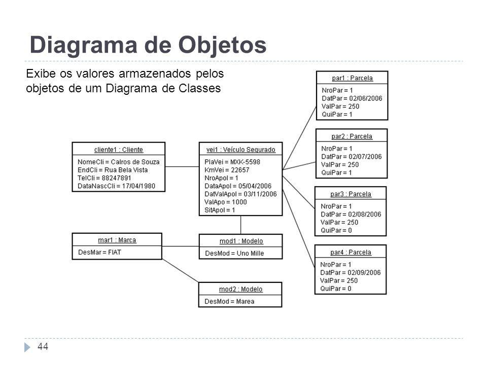 Diagrama de Objetos Exibe os valores armazenados pelos objetos de um Diagrama de Classes