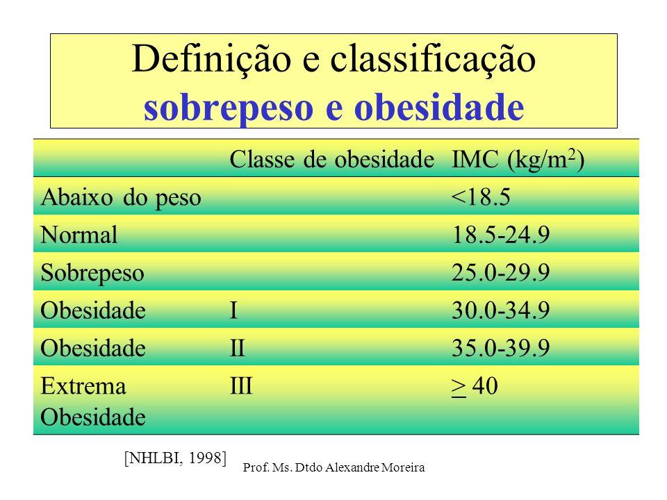 Definição e classificação sobrepeso e obesidade