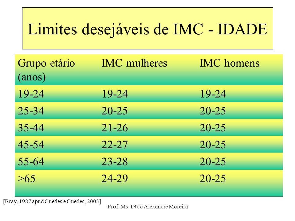 Limites desejáveis de IMC - IDADE