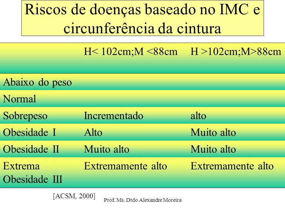 Riscos de doenças baseado no IMC e circunferência da cintura